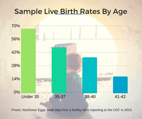 live birth rates by age